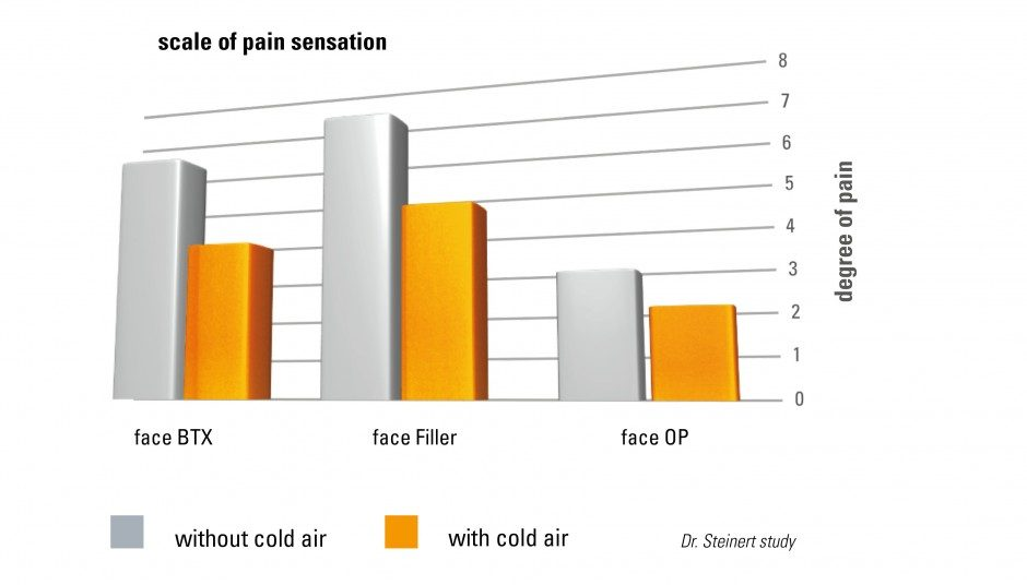 Cryo Pain Scale